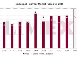 旭金堡Suduiraut 2015年发布价高于最近年份