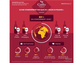 法国消费者调查显示:68%的法国人选择了意大利葡萄酒