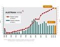 奥地利葡萄酒出口2015年度增长停滞