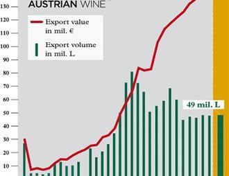 奥地利葡萄酒海外市场需求增加显著