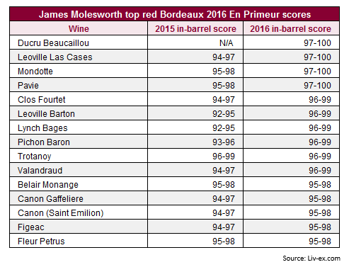James Molesworth發布波爾多2016年份期酒評分