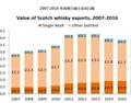 李斯伟:2016苏格兰威士忌数据大盘点