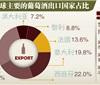 中国葡萄酒产业引关注 撼动法国地位言之尚早