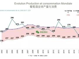 从大数据展望2018年全球葡萄酒市场