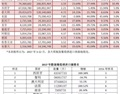王德惠:葡萄酒最新数据的背后分析