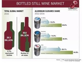 螺旋盖使用率上升 占全球瓶装葡萄酒市场近30%