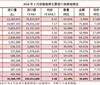 2018年1-3月份葡萄酒进口统计分析