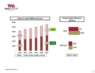意机构剖析2012-2017年意大利葡萄酒出口趋势