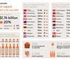 澳洲葡萄酒全球出口增长20% 下一步发力美国市场