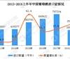2018上半年中国进口葡萄酒量增25.8%价增9.3%