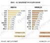 2018年中国葡萄酒进口格局分析