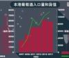 数读香港:葡萄酒入口货值10年间增近7倍