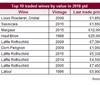 2018年度十大最高交易总值葡萄酒