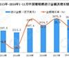 1-11月中国葡萄酒进口量下降5.1% 金额增10.1%