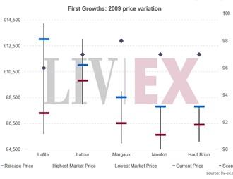 波尔多2009年份葡萄酒价格十年变化:一级庄和副牌