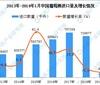 2019年1月中国葡萄酒进口量同比下降13.7%