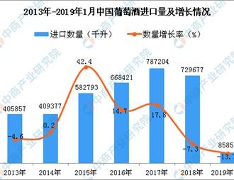 2019年1月中国葡萄酒进口?#23458;?#27604;下降13.7%
