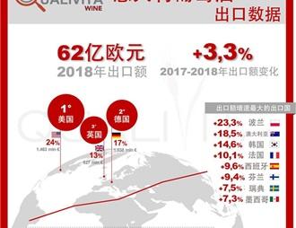 意大利2018年葡萄酒出口官方数据出炉