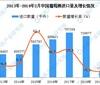 2019年1-2月中国葡萄酒进口量同比下降13%