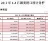 2019年1-3月酒类进口统计分析
