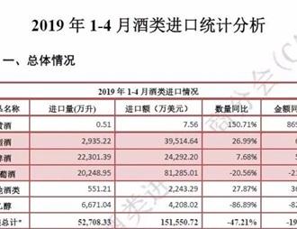 2019年1-4月酒類進口統計分析
