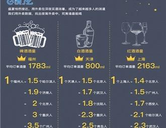 餓了么大數據揭示深夜酒類消費趨勢