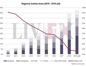 优质葡萄酒市场保持多元化的趋势