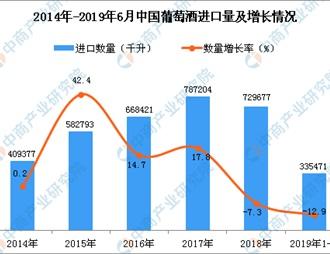 2019年1-6月中國葡萄酒進口量同比下降12.9%