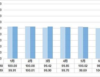 青田·中國進口葡萄酒2019年半年報