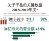 干邑2018-19年度总结 连续五个年度保持增长势头