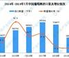 2019年1-7月中国葡萄酒进口量同比下降10.8%