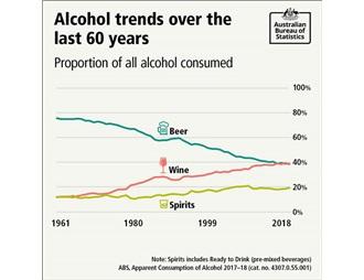 葡萄酒将取代啤酒 成为澳洲人最喜欢的酒精饮品