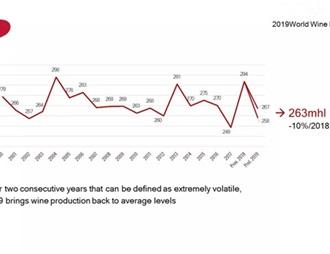 2019全球葡萄酒產量同比去年下降10.54%