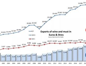 2019年最新全球散装葡萄酒贸易数据出炉