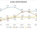 中国高净值人群最青睐酒类是葡萄酒