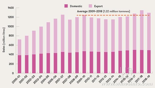 Australian-wine-sales-2001–19-with-10-year-average.jpg