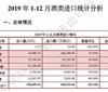2019年1-12月酒类进口统计分析