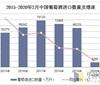2020年1-2月中国葡萄酒进口数量、金额及均价统计