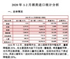 2020年1-2月酒类进口统计分析