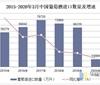 2020年1-3月中国葡萄酒进口数量、金额及均价统计