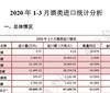 2020年1-3月酒类进口统计分析