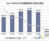 2020年1-4月中国葡萄酒进口数量、金额及均价统计