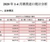 2020年1-4月酒类进口统计分析