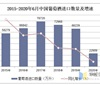 2020年1-6月中国葡萄酒进口数量、金额及均价统计