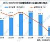 2020年1-7月中国葡萄酒进口数据统计分析