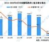 2020年1-8月中国葡萄酒进口数据统计分析