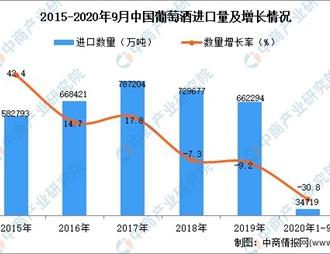 2020年1-9月中国葡萄酒进口数据统计分析