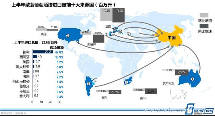 仹�'�il�..�g*9�9.�_散装进口量:上半年智利市场仹额占比超六成;法国大幅下滑超七成,仅