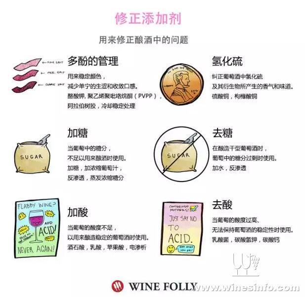 在甜酒,白葡萄酒和桃红葡萄酒中普遍都使用了硫.